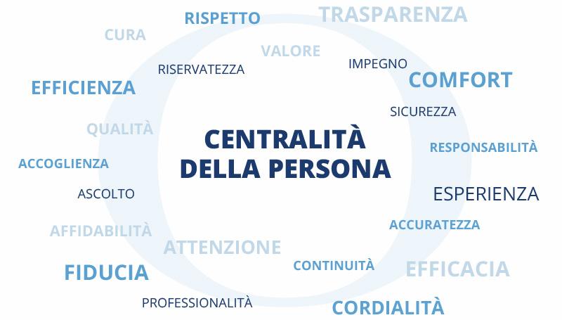 centralita persona - Orpea Italia